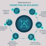 MARKETING DE AFILIADO.